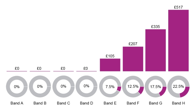 Council Tax Bands